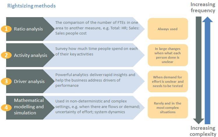 Rightsizing Methods