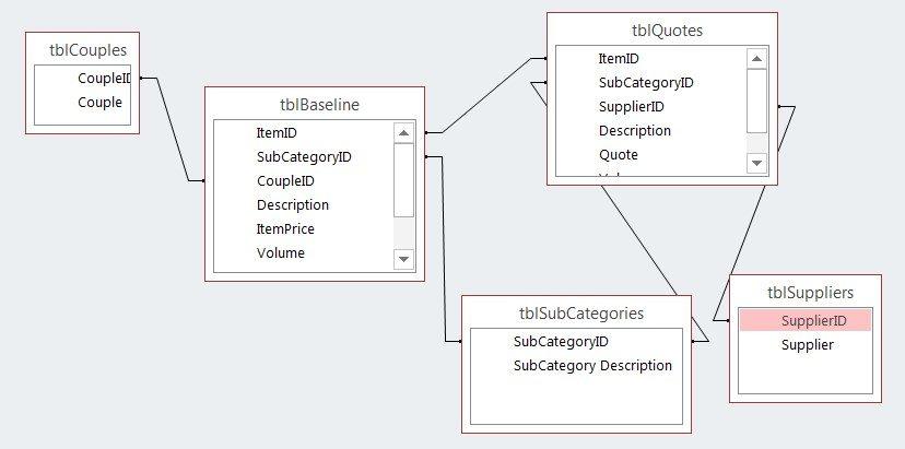 OrgVue - 5 Tables - Bid analysis in Strategic Sourcing