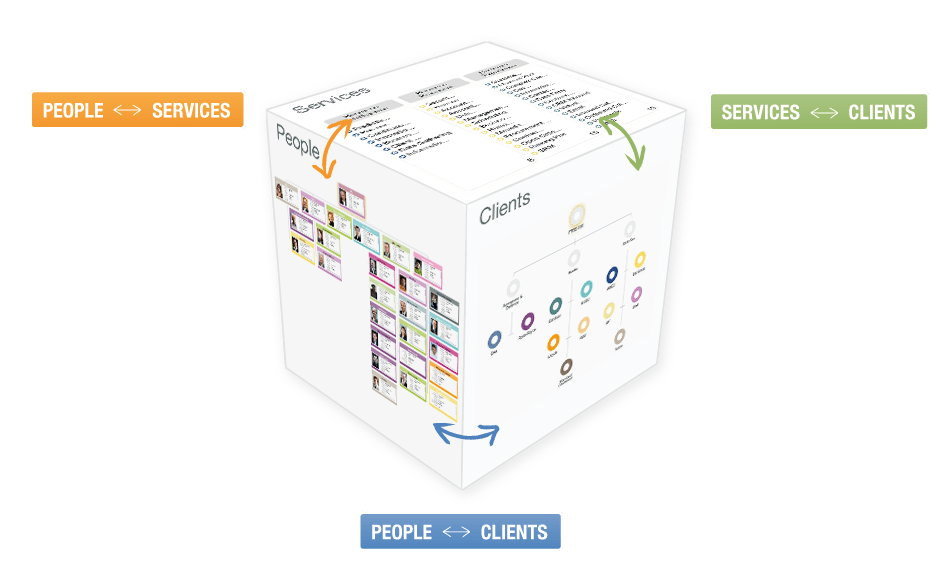 OrgVue - Cube - Links