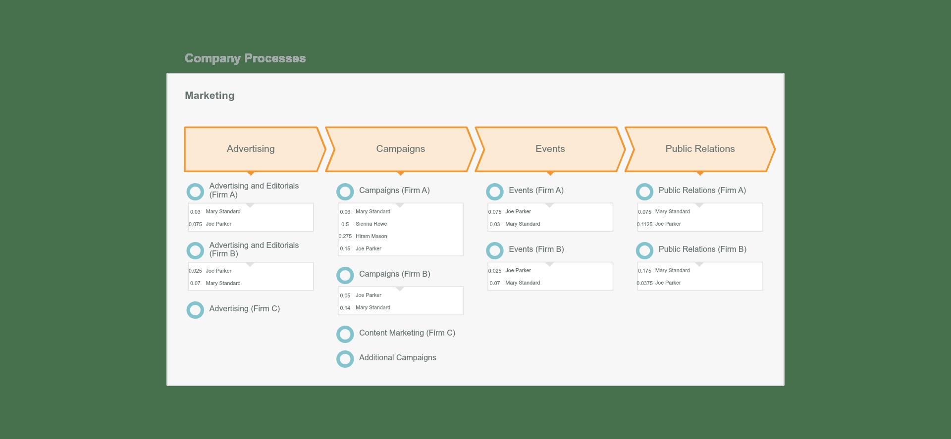 OrgVue - Marketing Process