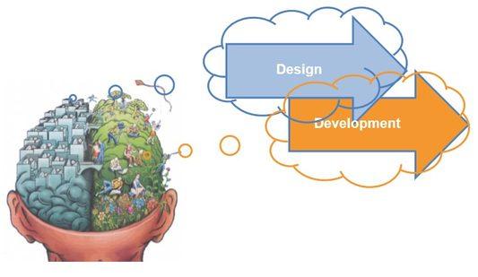 OrgVue - Organisation Design and Organisation Development Brain