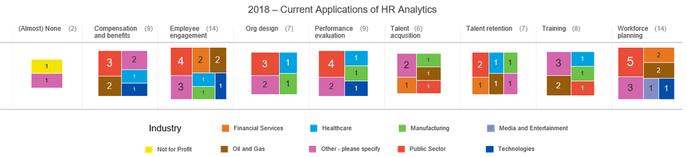 OrgVue current application HR analytics