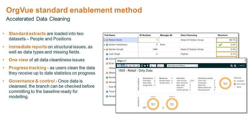 orgvue-enablement-method