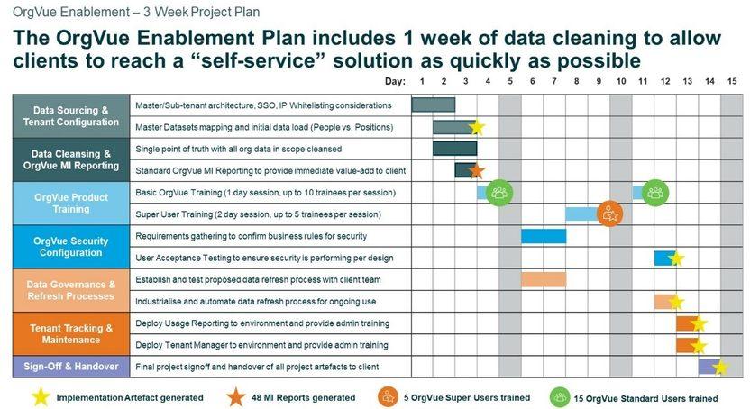 orgvue-enablement-plan
