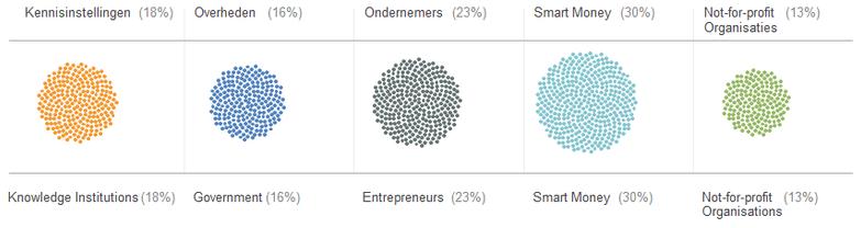 stakeholders_EIE_orgvue