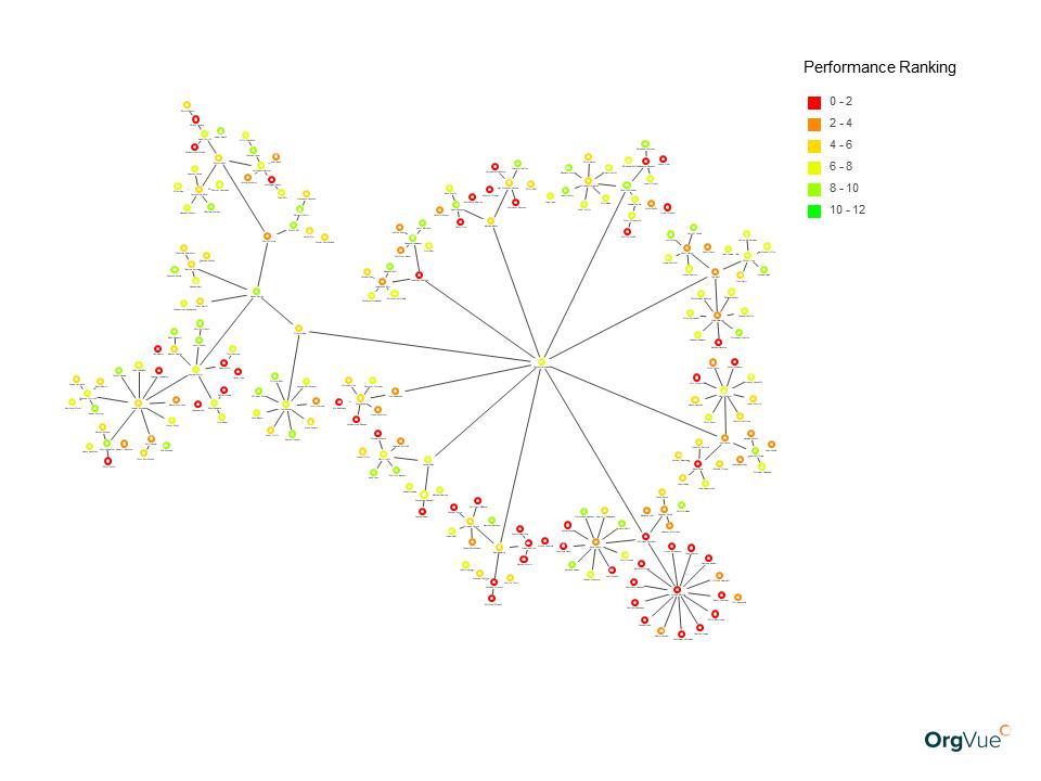 OrgVue people analytics Performance Balloon