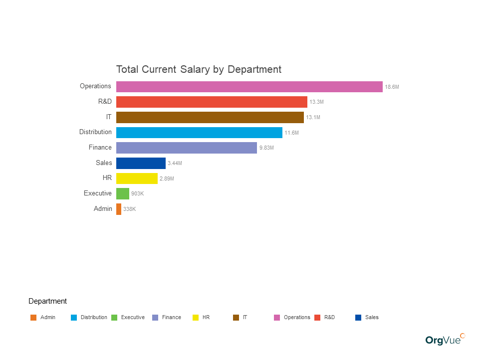 OrgVue Organizational Design Total Current Salary by Department