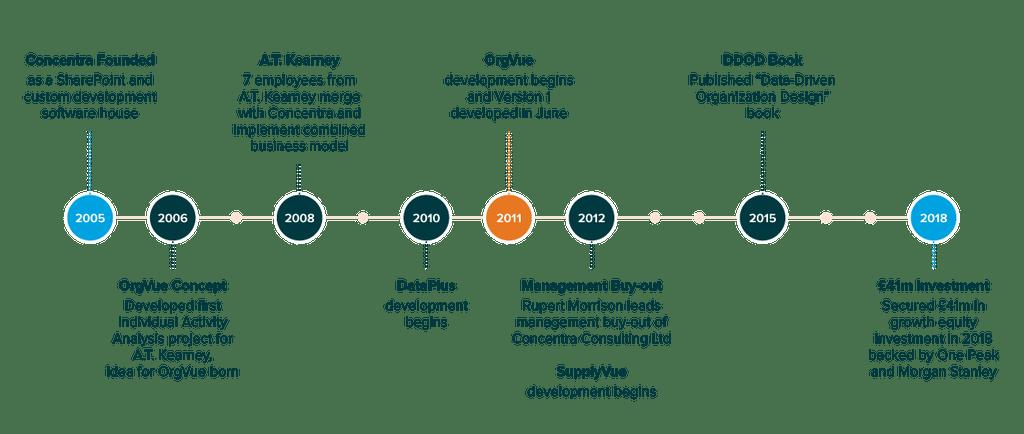 Concentra Timeline Evolution