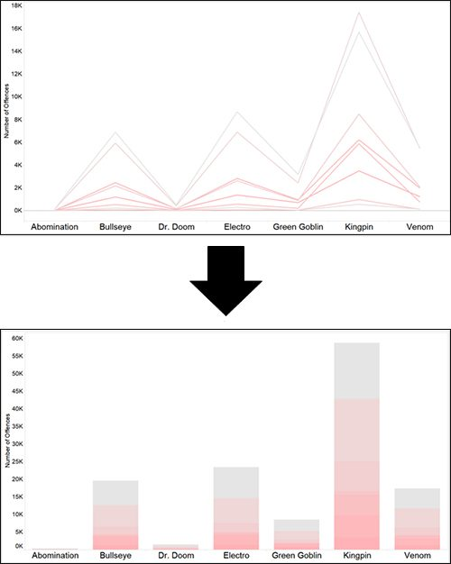 Bar Chart Tableau