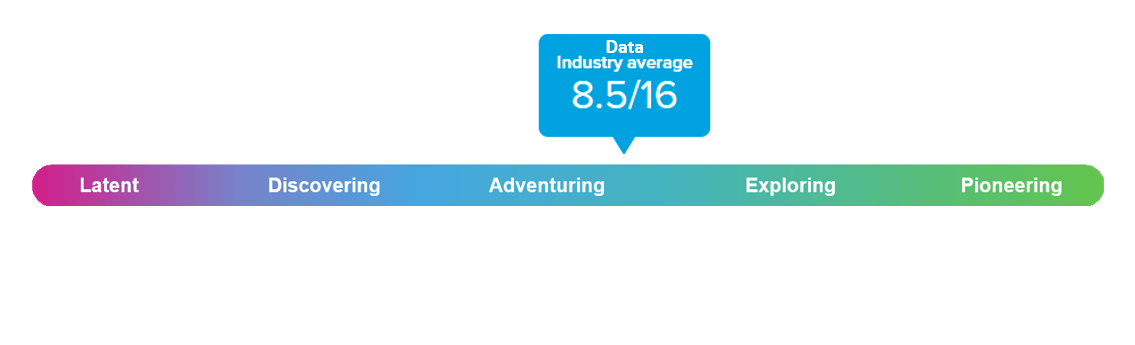 people analytics data maturity