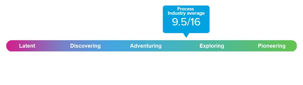 people analytics process maturity