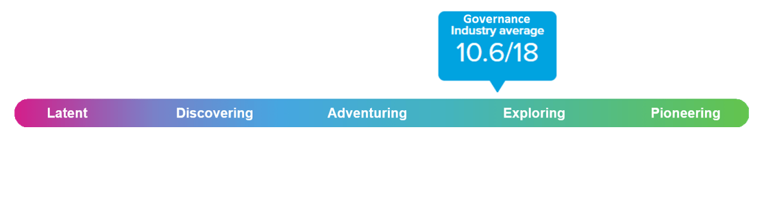 people analytics maturity governance