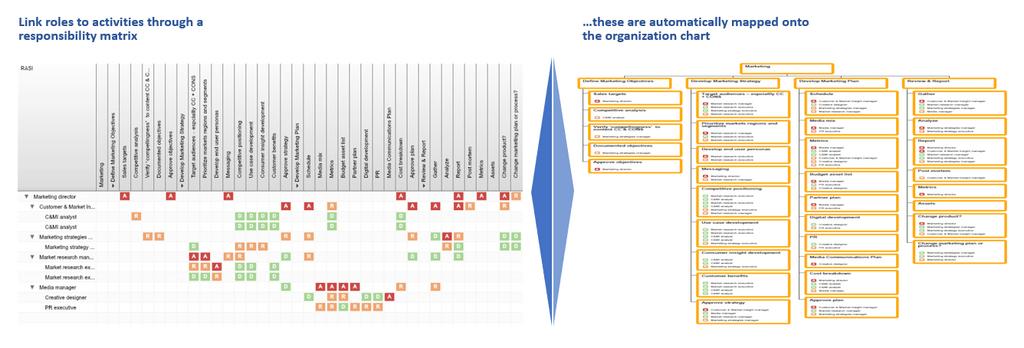 Organizational design responsibility matrix