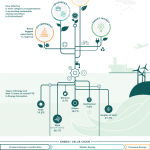 """Key highlights from """"Mapping the Energy Innovation Ecosystem in Zuid-Holland"""" report."""