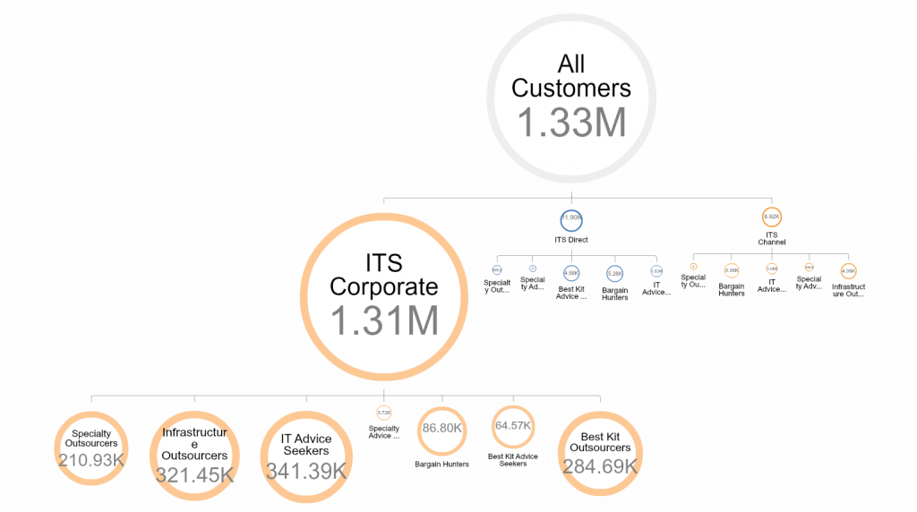 OrgVue - Process cost linked to customer segments