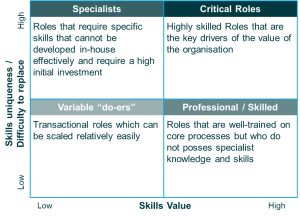 Role segmentation to focus on the more critical and specialist roles